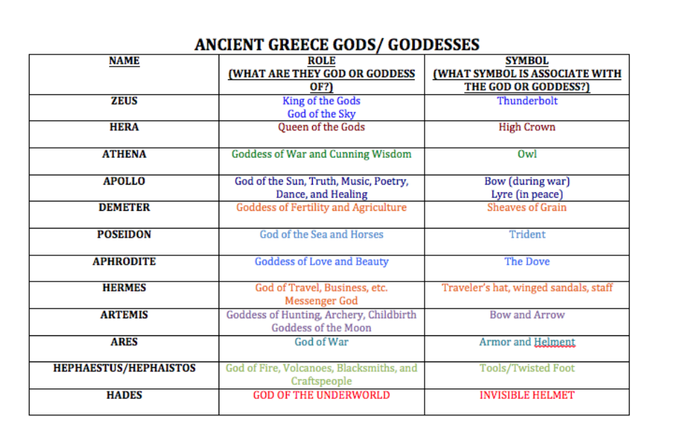 Ancient Greek Gods And Goddesses Mrs Zivilik 6w Social Studies